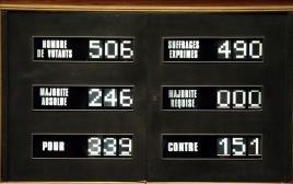 תוצאות ההצבעה בפרלמנט הצרפתי על ההכרה במדינה פלסטינית