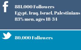 ישראלים ברשתות החברתיות בערבית