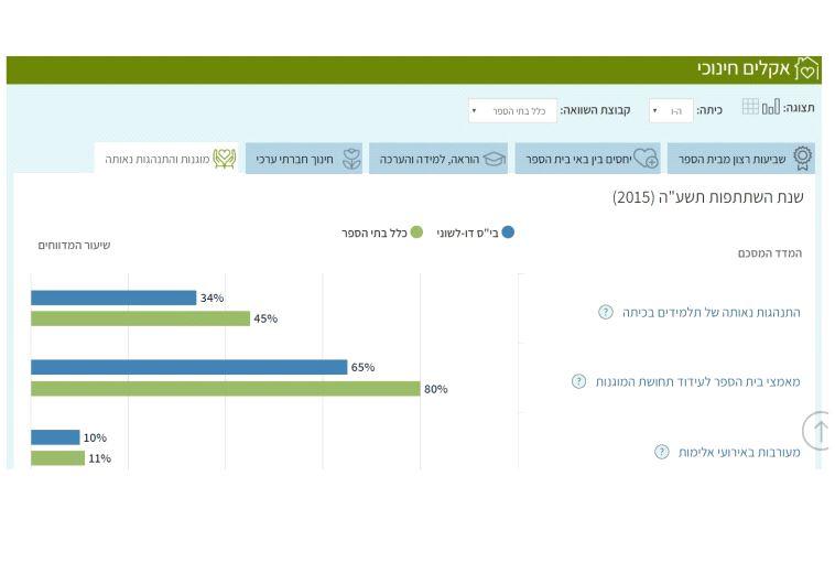 """ביה""""ס הדו-לשוני בירושלים, מתוך אתר """"מיצ""""ב ברשת"""". צילום מסך"""